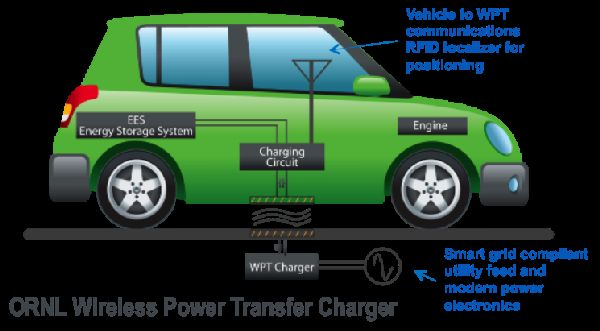 Announcing $4 Million For Wireless EV Charging