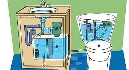 Aqus system use sink water to flush the toilet ecofriend for Ideas para ahorrar agua