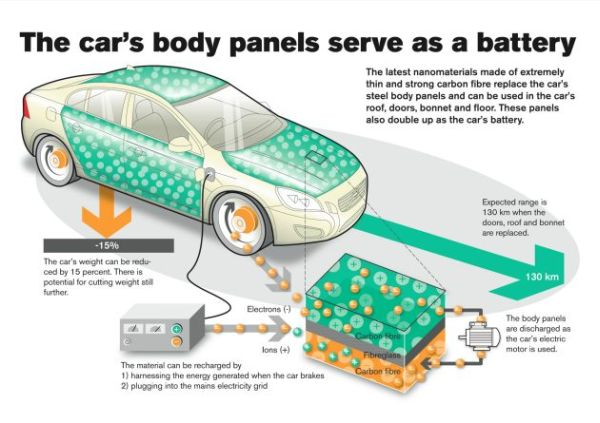 Batteries shaped into body panels