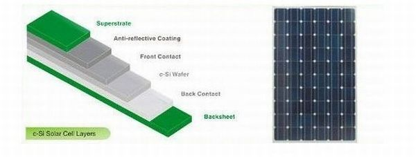 What S Next Green Solar Panels Made Using Eco Friendly