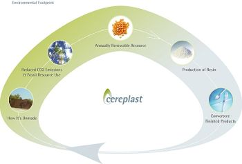 cereplast inc