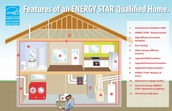 energy star home - Green Technology Homes