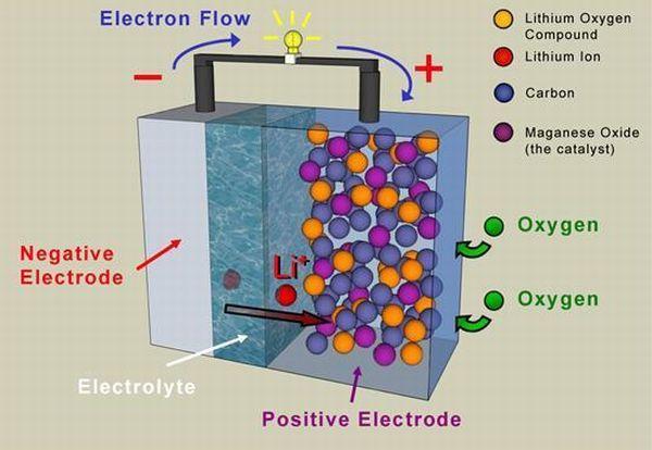 EPSRC lithium-air battery