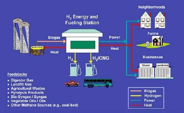 FuelCell Energy and Air Products to Jointly Market Stationary Fuel Cell Power Plants