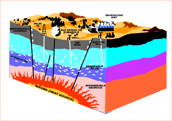 Geothermal Power Project in Nicaragua