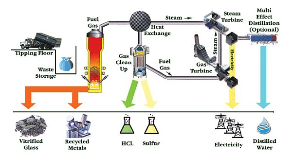 harvesting energy from landfills