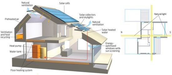 Home for life vkr holding s net zero energy home for the for Zero house plans
