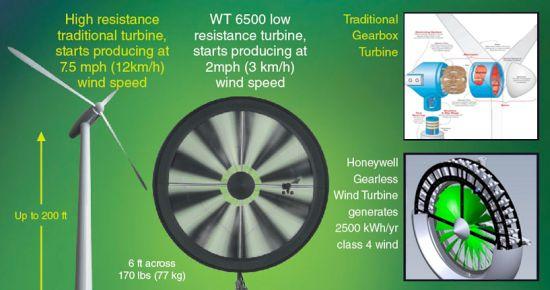 Honeywell Wind Turbine Windtronics Compact High