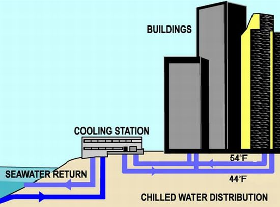 honolulu seawater air conditioning 2