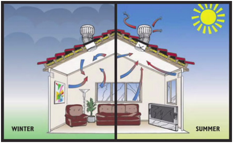 How roof vents help reduce the energy consumed by your house