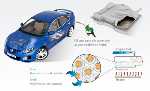 Hydrogen petrol powered car