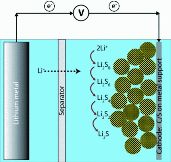 Improved Batteries With Carbon Nanoparticles