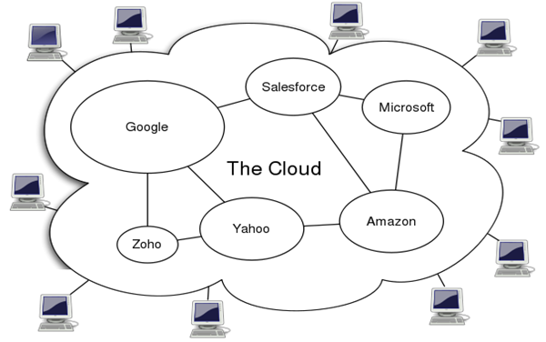 improvement of business flow through cloud computing and virtualization