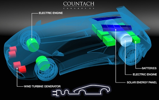 Generate Enough Solar Wnergy For Electric Car