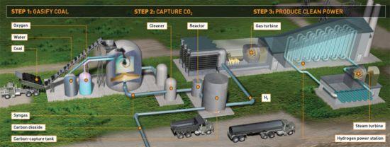 new carben emissions free coal plant