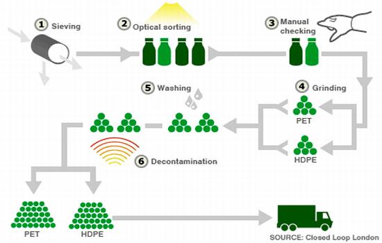 Recycling Makes A Major Comeback Ecofriend