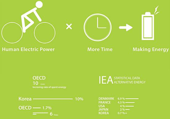 reenergy concept electricity generating bicycle 3