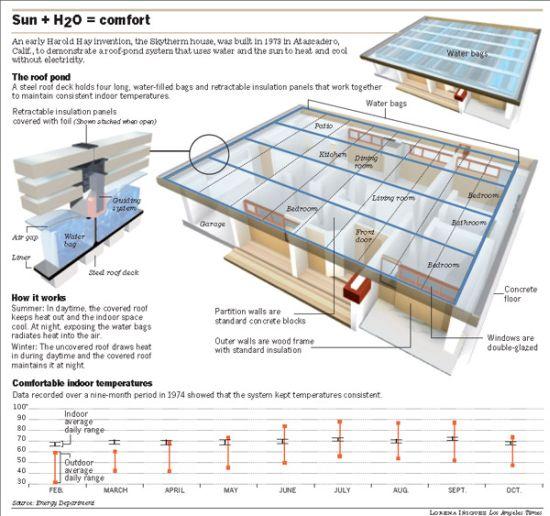 skytherm house