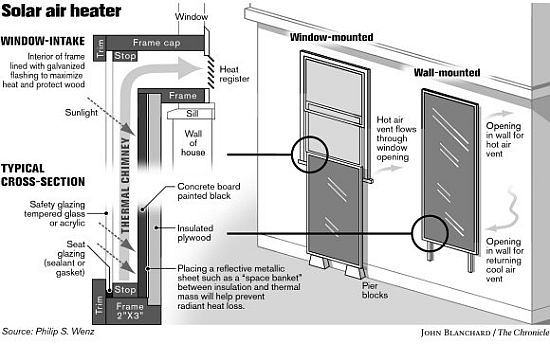 how to connect solar air heater to house