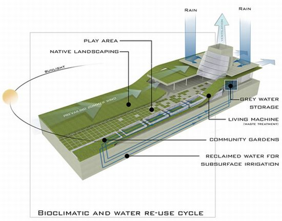 Green architecture a home powered by spinach ecofriend for Eco friendly water systems for homes