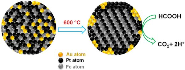Touch of Gold Improves Nanoparticle Fuel-Cell Reactions