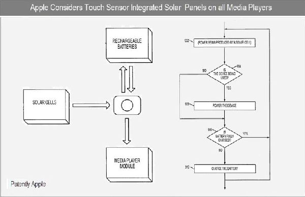 Touch sensor integrated solar panels