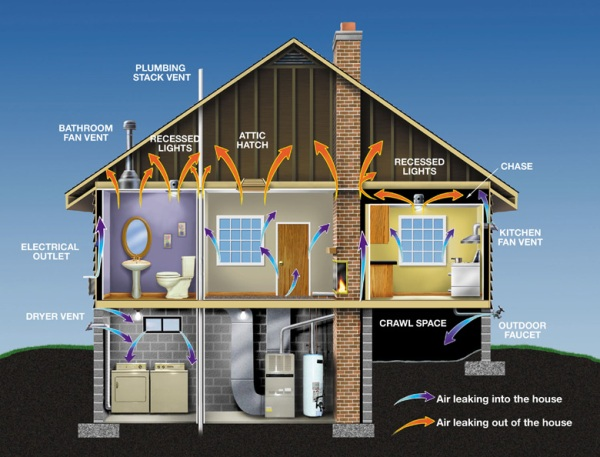 Simple Green Ways To Insulate Your House During Winters