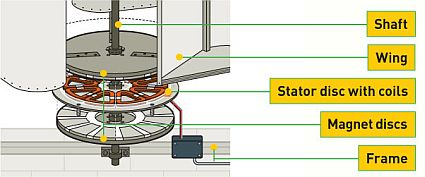 how to build a wind turbine car alternator
