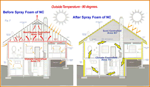 Eco Friendly Spray Foam Insulation A Guide For Homeowners