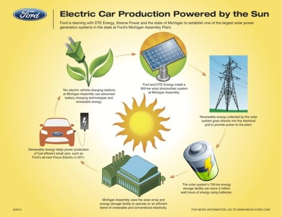 Ford 39 s michigan assembly plant to use solar power for for Uses of solar energy for kids