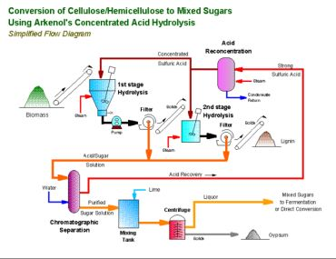 process flow diagram lng plant california may soon get its first 'cellulose-waste to ... ethanol plant flow diagram