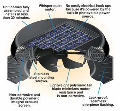 Cool Your Home With Eco Friendly Solar Star S Solar