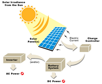 how-solar-renewable-energy-works
