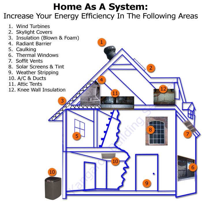 Making your home energy efficient ecofriend for Efficiency house