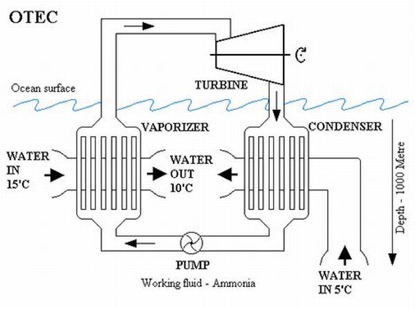 20090501-ocean-thermal-energy-conversion