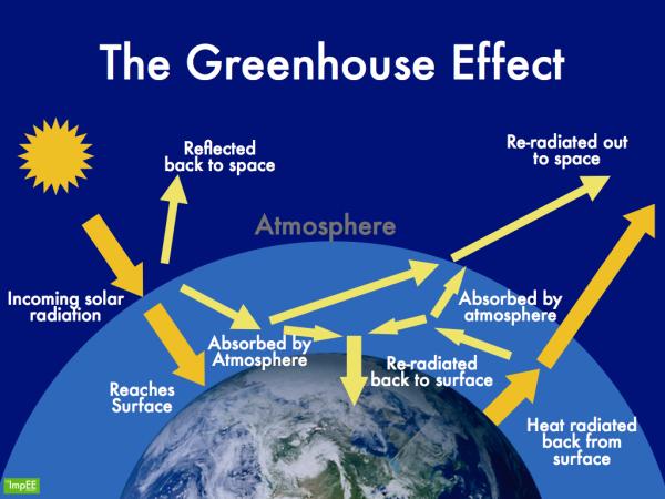 Greenhouse_Effect