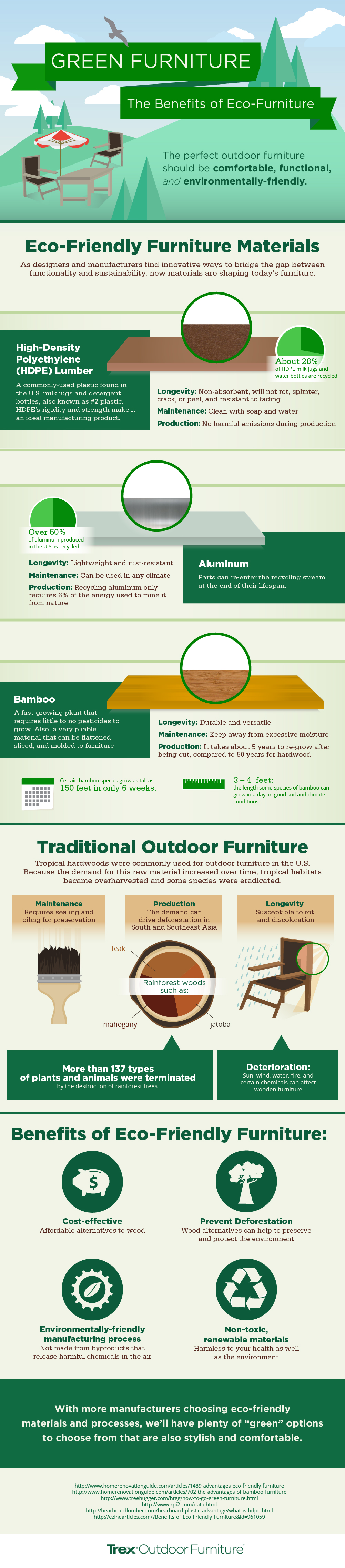 Infographic – Green Furniture
