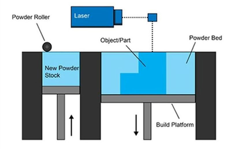 PBF technology using composites