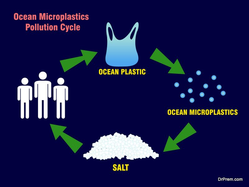 microplastic invasion is serious issue