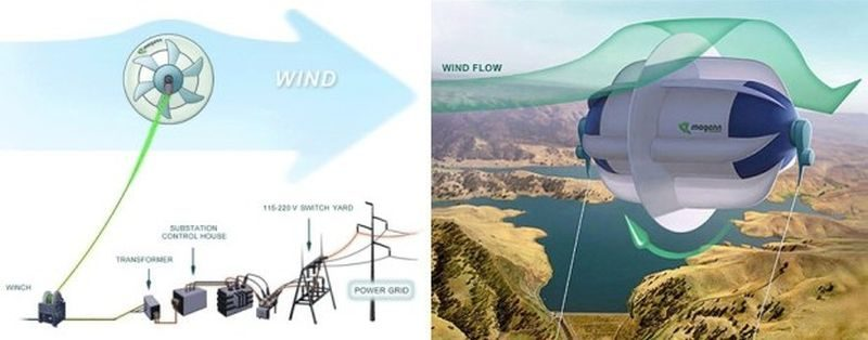 MARS – A wind turbine that is up in air
