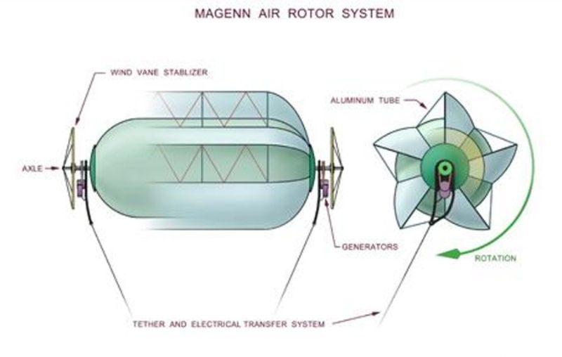 Magenn Air Rotors