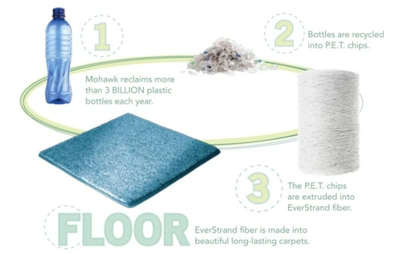Mohawk Company Recycled Plastic Bottles Carpet
